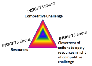 Insights & Design of Strategy