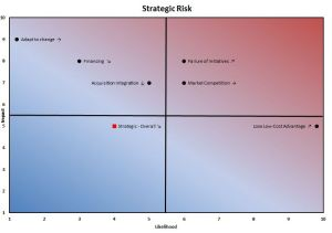 Strategic Risk Probability Impact Graph