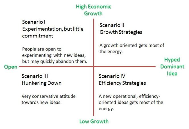 Scenarios for Strategic Thinking Futures